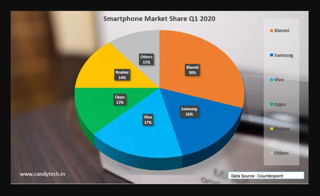Chinese Smartphones Market Share in India