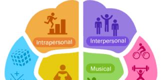 Theory of Multiple Intelligence - TEFL and TESOL ITA Costa Rica TESOL Blog By International TEFL Academy Costa Rica
